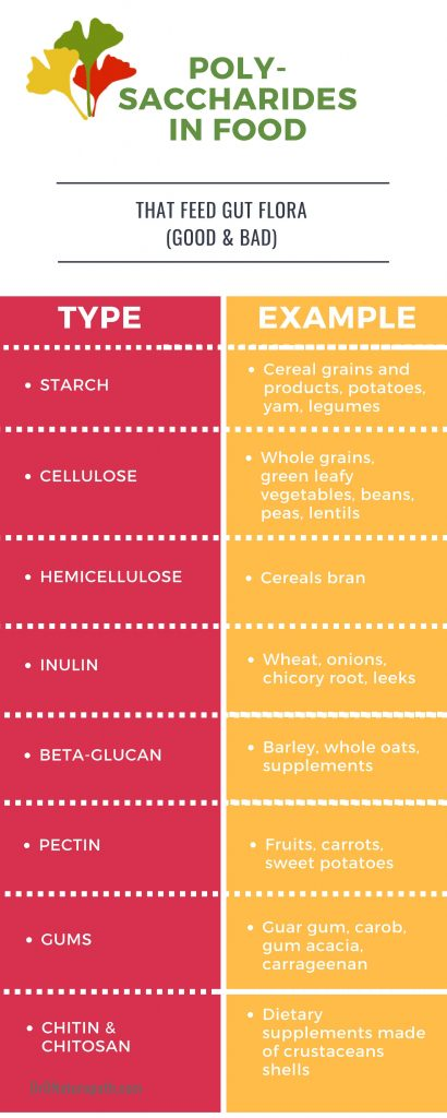 Polysaccharides in food - chart