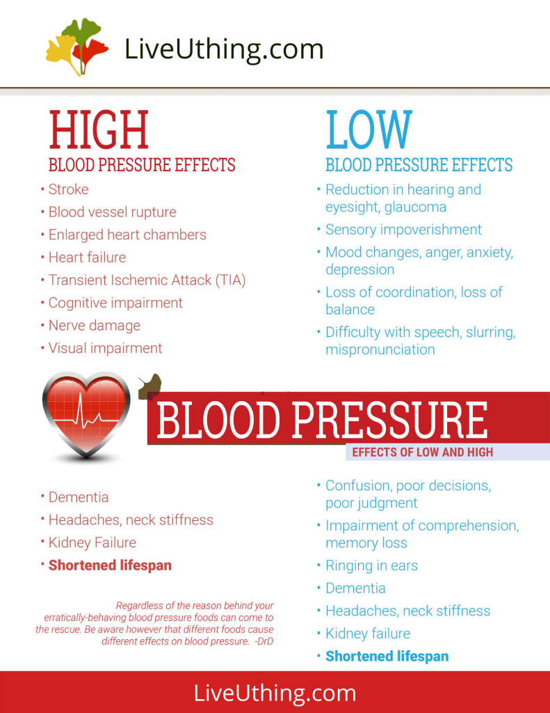 High/low blood pressure effects - chart