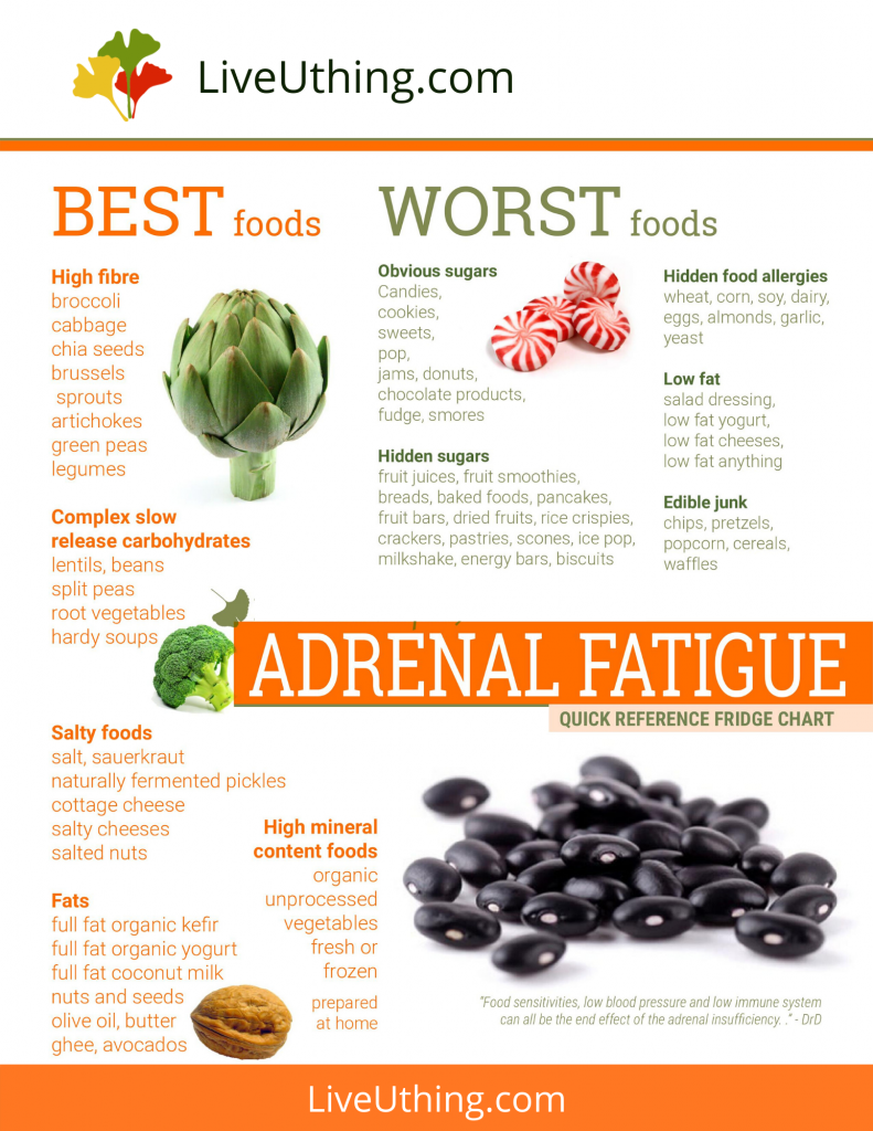 Best and worst foods for adrenal fatigue - chart