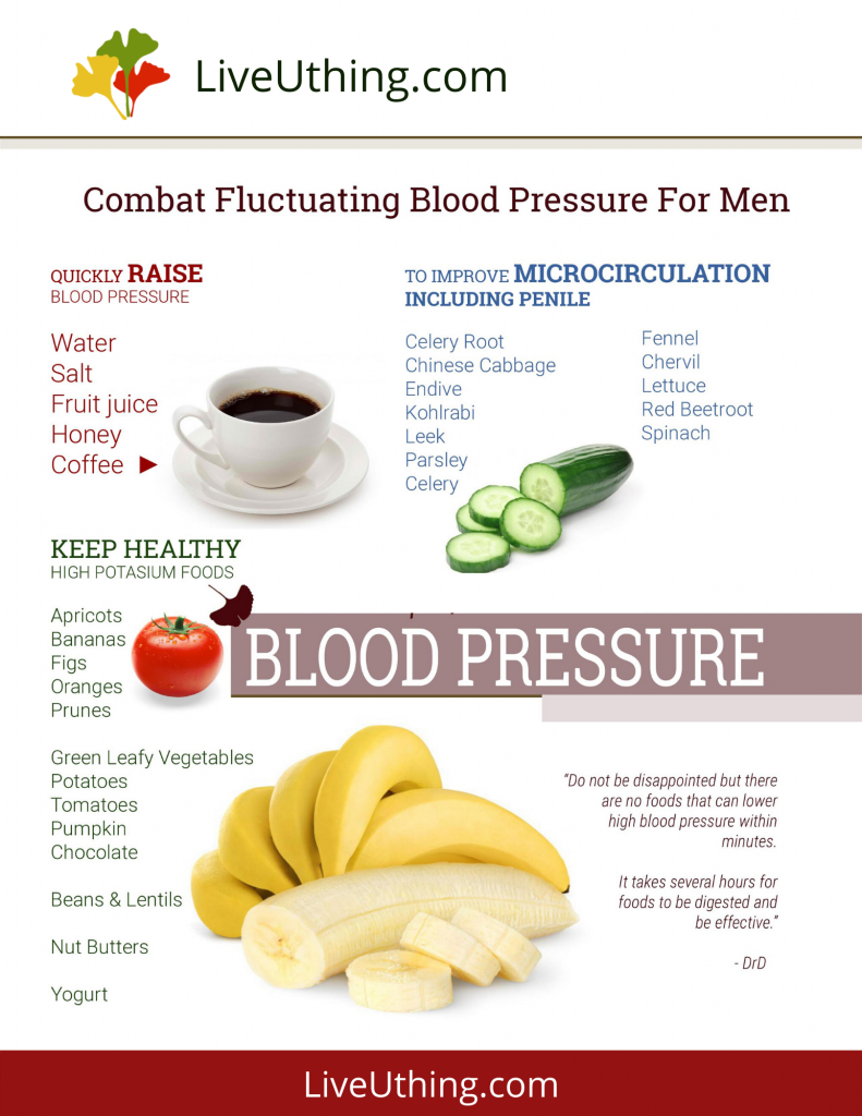 Food for fluctuating blood pressure for men - chart