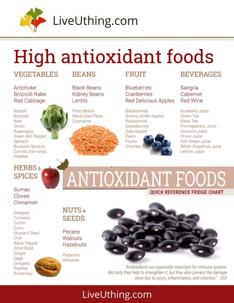 High antioxidant foods - chart