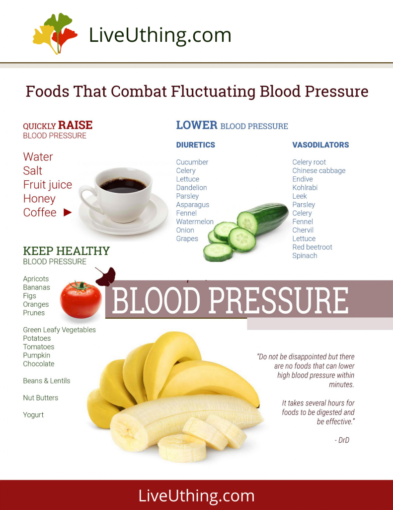 Food for fluctuating blood pressure - chart