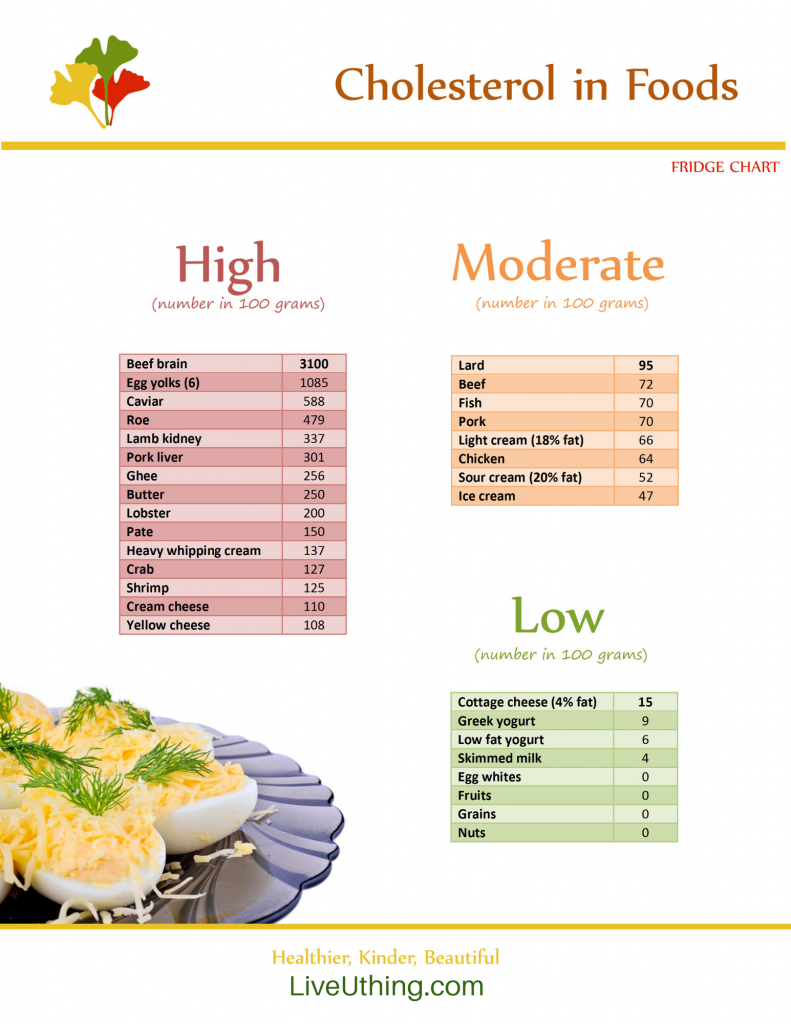 Cholesterol in Foods - chart