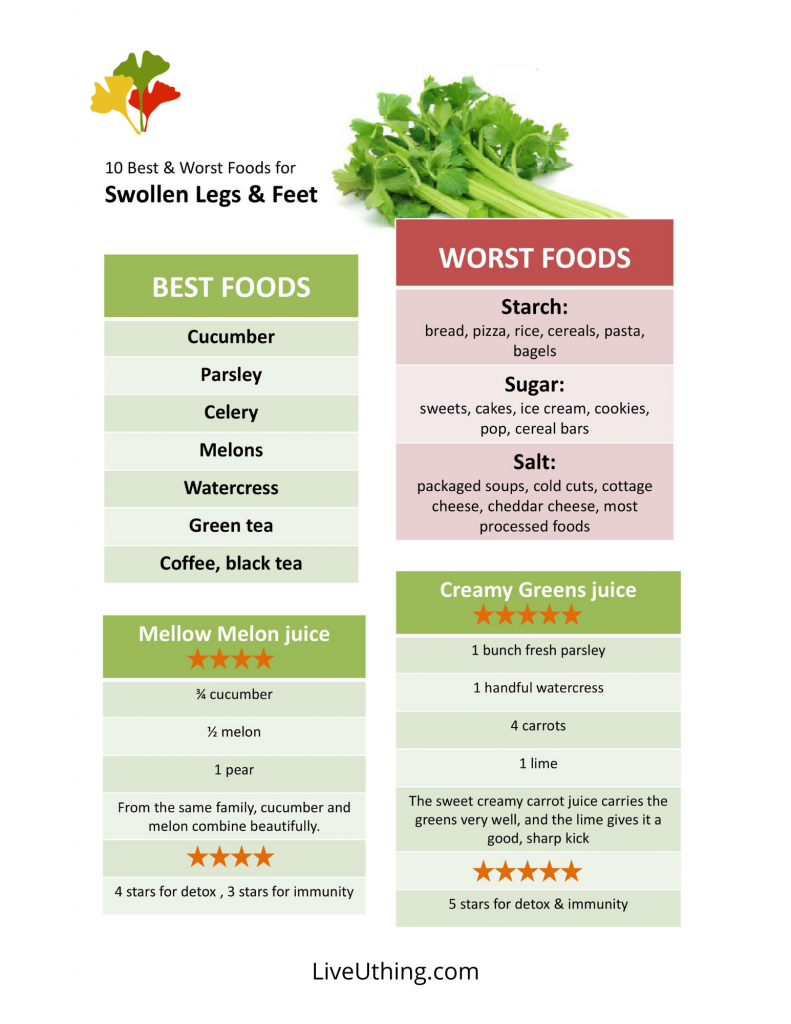 Best & worst foods for swollen legs - chart