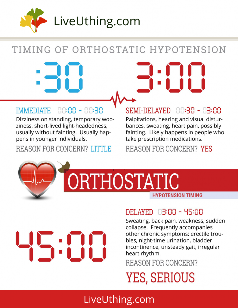 Orthostatic hypotension timing - chart