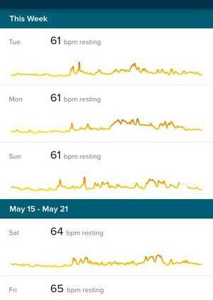 resting heart rate in women