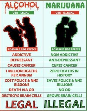 marijuana vs alcohol