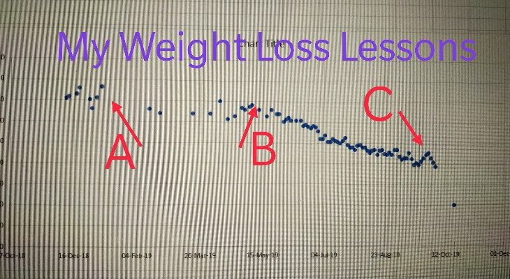 weight loss lessons